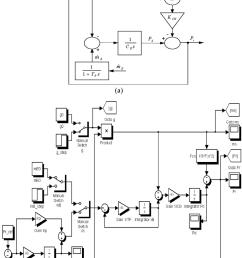 boiler model a block diagram b simulink implementation with pressure [ 850 x 1100 Pixel ]