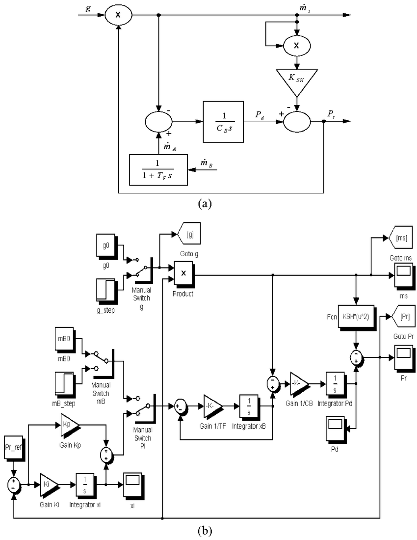 hight resolution of boiler model a block diagram b simulink implementation with pressure