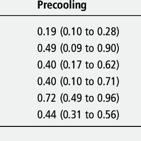 (PDF) Precooling and percooling (cooling during exercise