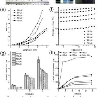 (PDF) pH and redox sensitive albumin hydrogel: A self