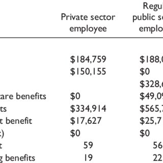 (PDF) Comparing Public-Versus-Private Sector Pay and