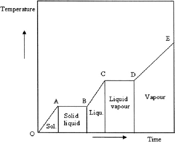 phase change of water diagram badland winch 9000 wiring transition curve figure 3 7 thermal energy storage and materials an overview m fatih demirbas