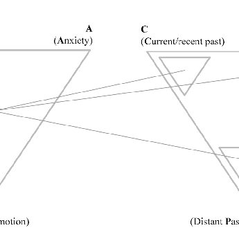 1: Left: Triangle of Conflict, illustrating the conflict