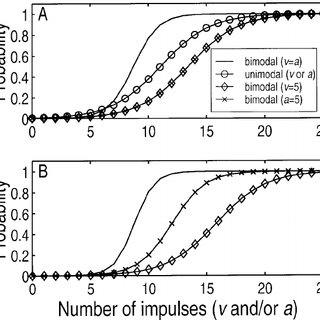 Bimodal Bayesian probabilities (equation 4.1) are computed