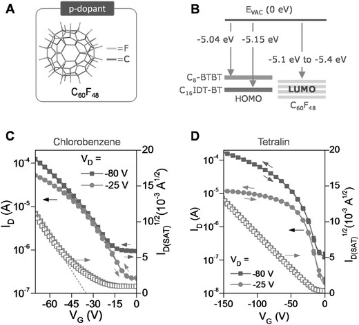 Small Molecule/Polymer Blend Organic Transistors with Hole