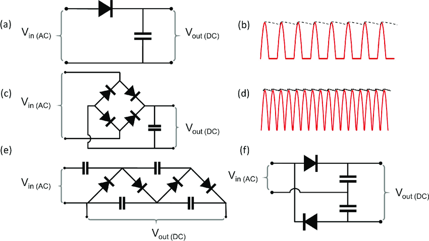 Rectifier Circuits And Corresponding Output Signals Based On