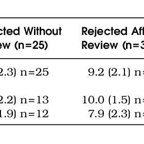 (PDF) Predictive Validity Evidence for Medical Education