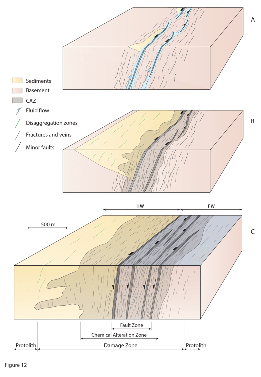 fault block diagram 4 3 vortec wiring schematic 3d diagrams showing the conceptual development a incipient faulting and associated fluid flow within zone