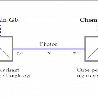 Le cube polarisant utilisé dans le sens inverse. L'une des