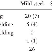 (PDF) Exposure to hexavalent chromium in welders: Results