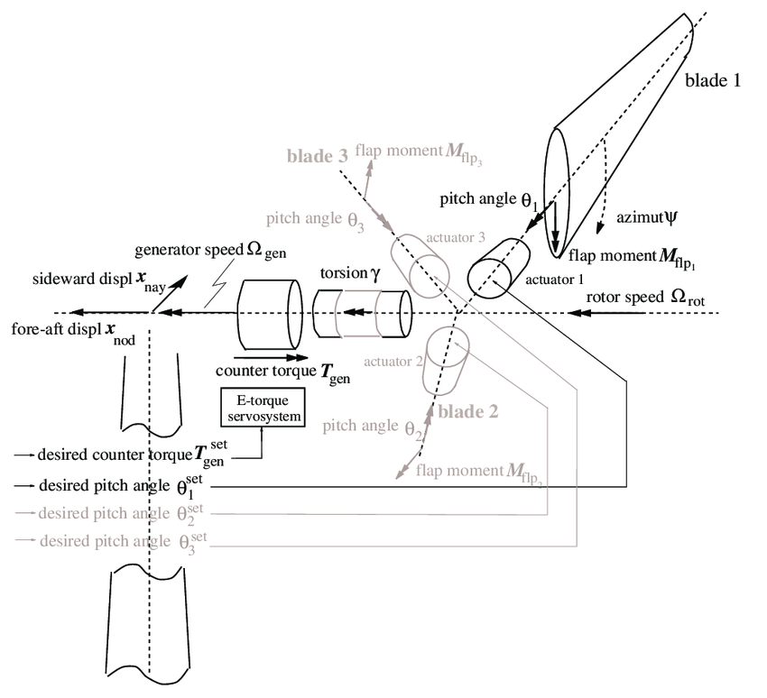 1: Schematic wind turbine layout for definition of