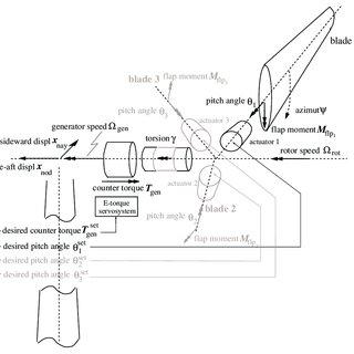 (PDF) Morphological Study of Aeroelastic Control Concepts