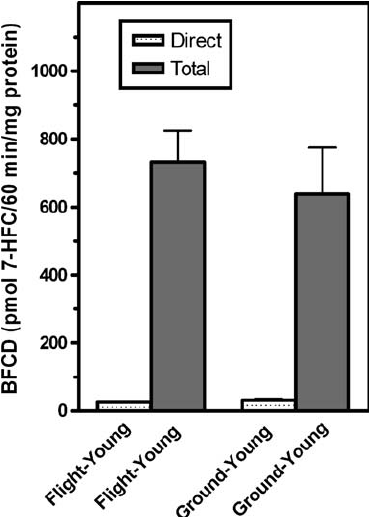 Induction of cytochrome P450 activity in 16-d flight and