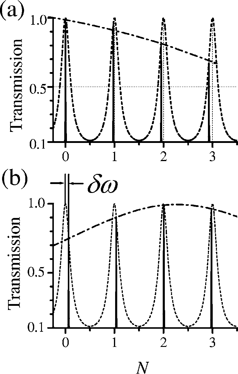 Schematic of the etalon modes (dotted curve) and the modes