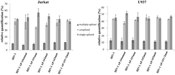 Total RNA was extracted from infected Jurkat or U937 cells
