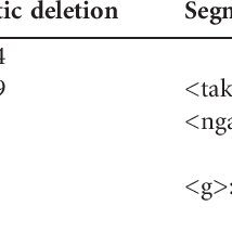 Frequency differences of negative word forms in the two