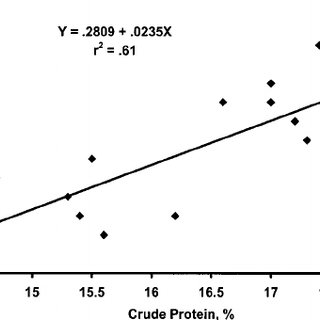 Relationship of crude protein to lysine content in 14