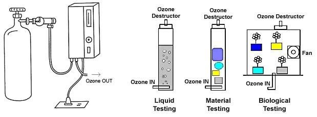 Schematic arrangement of Ozone apparatus for disinfecting