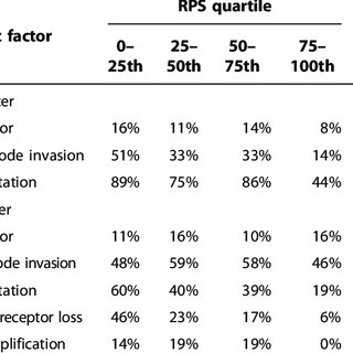 (PDF) DNA Repair Pathway Gene Expression Score Correlates