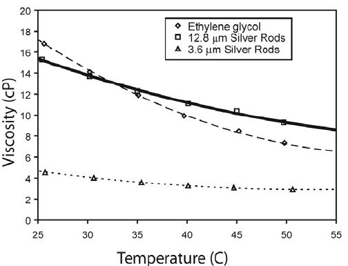 Viscosity of ethylene glycol, 12.8 μ m nanorods dispersed