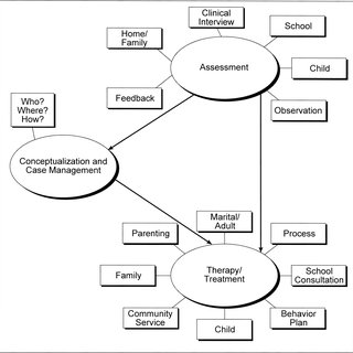 (PDF) An ecological approach to clinical and counseling