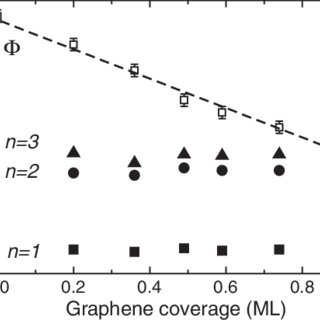 (PDF) Trapping Image State Electrons on Graphene Layers