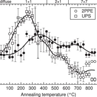 (PDF) Electronic structure of CoSi2 films on Si(111