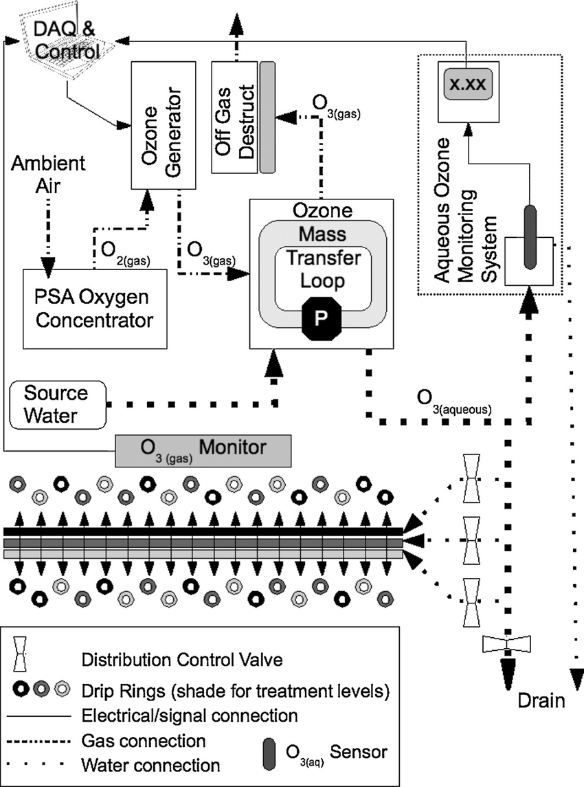 Schematic representation of ozone production and