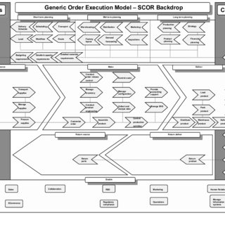 (PDF) End‐to‐end business process scenarios