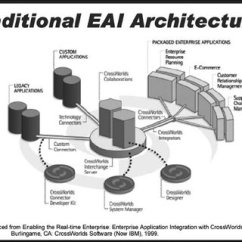 Application Integration Architecture Diagram 2003 Jeep Wrangler Wiring Hub And Spoke For Enterprise