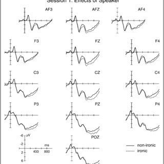 (PDF) Communicative style of a speaker affects language