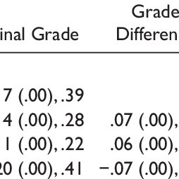 (PDF) Stability and Change in High School Grades