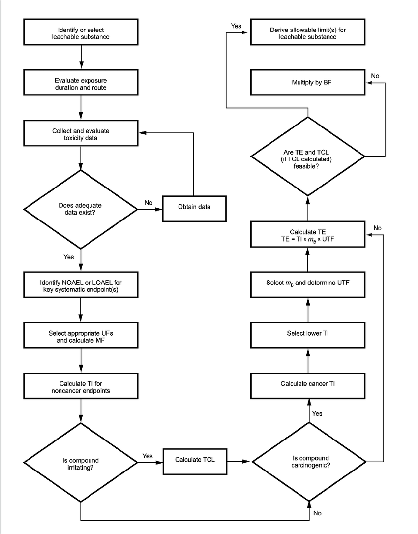 Flowchart from ISO 10993-17 Biological Evaluation of