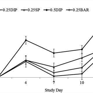 (PDF) Iodide Residues in Milk Vary between Iodine-Based