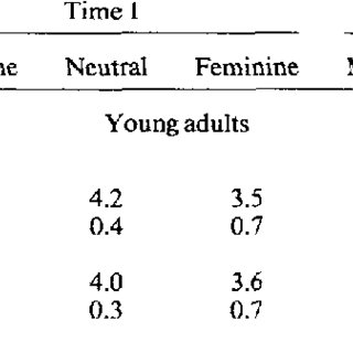 (PDF) Adult age differences in impressio change processes.