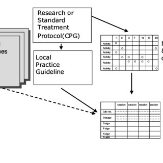 (PDF) From Paper Based Clinical Practice Guidelines to