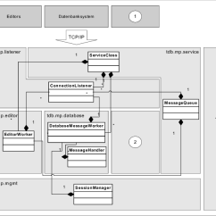 Class Diagram For Text Editor Convert Circuit To Breadboard Real Time Server Component Download Scientific