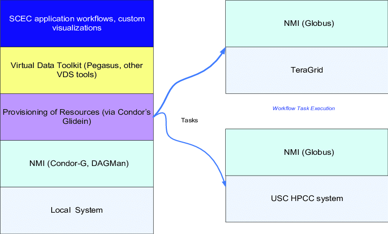 stack diagram virtual environment electrical three way switch wiring 3 4 scec cme workflow system software based on the data toolkit