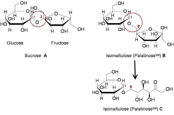 Structure of sucrose and isomaltulose (Palatinose TM