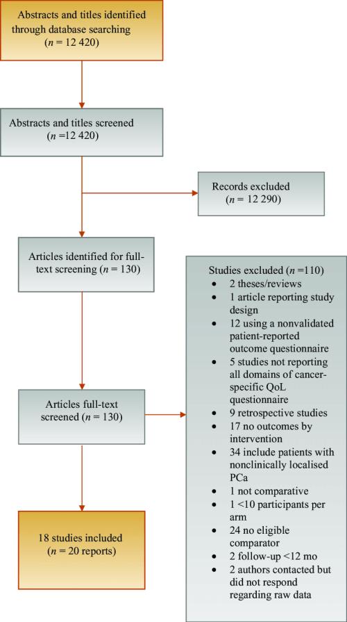 small resolution of prisma flow diagram qol quality of life pca prostate cancer