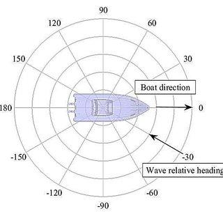 Division of hull bottom into panels for slamming pressures