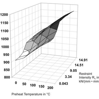 Measured cooling times Δt 8/5 of the individual weld runs