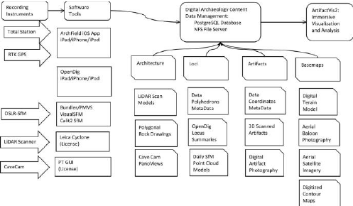 Flowchart depicting the types of digital archaeological