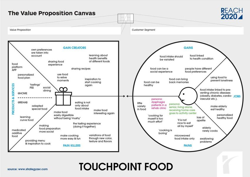 Value proposition canvas for REACH Touchpoint socializing