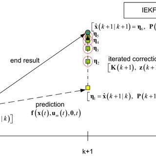 GARTEUR FM-AG(16) RECOVER benchmark fault scenarios and