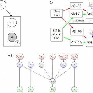 (PDF) Bayesian Astrostatistics: A Backward Look to the Future