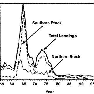 —Annual landings and spawning stock biomass of Pacific