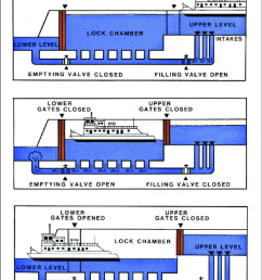 illustration of downstream boat passage in a typical lock and dam note that both the [ 850 x 1112 Pixel ]