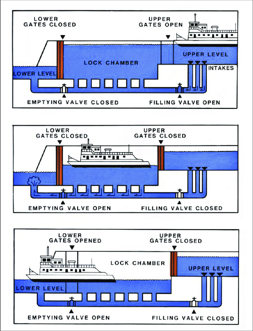 medium resolution of illustration of downstream boat passage in a typical lock and dam note that both the