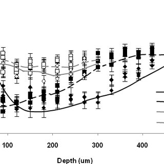(PDF) Effect of Surface Finish on Fatigue of Stainless Steels